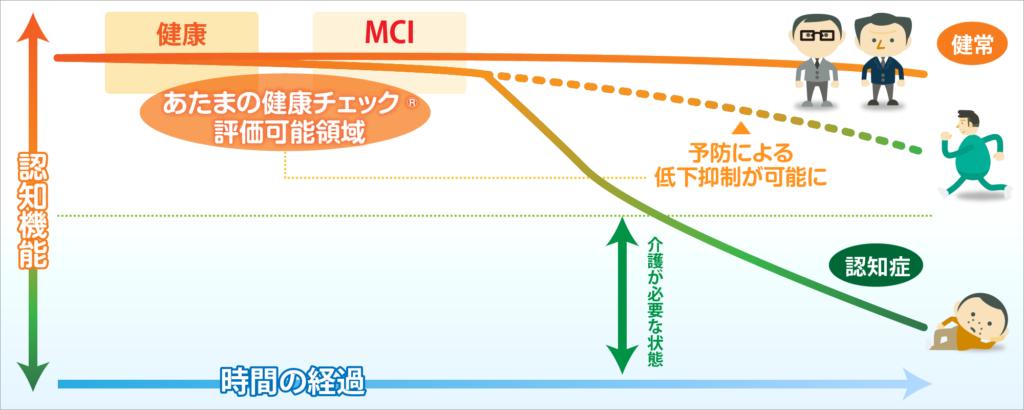 MCIグラフ